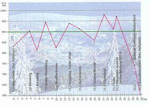 Profil  Gipfelwanderweg